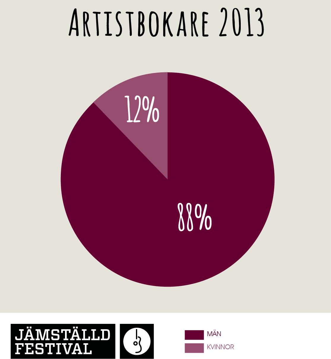 artistbokare 2013